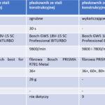 TEST TARCZ FIBROWYCH BOSCH PRISMA R781 METAL I R782 INOX